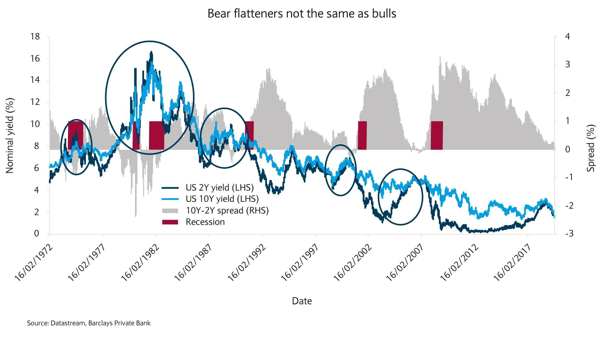Bear flatteners not the same as bulls