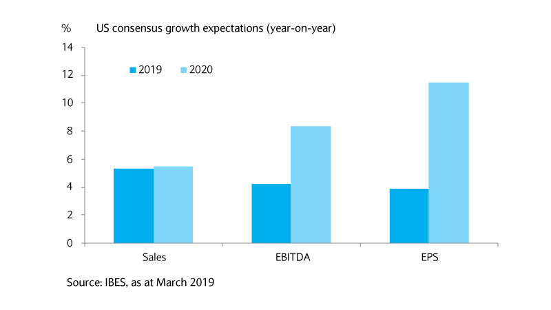 Consensus growth expectations