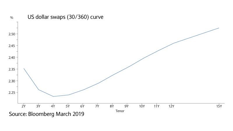Chart of US dollar swaps (30/360) curve