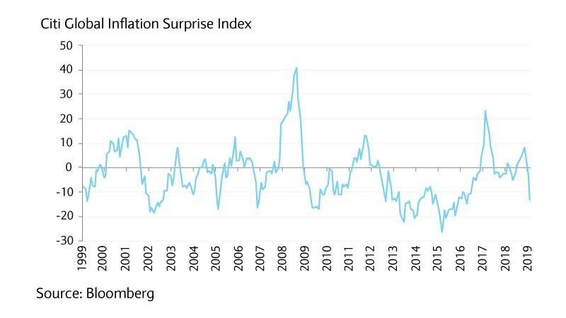 Citi global inflation index