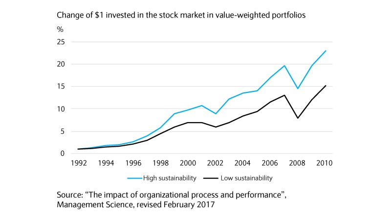 Chart showing the change in USD invested in stockmarket in weighted portfolios