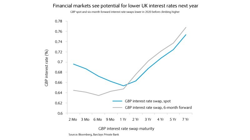 Financial markets see potential for lower UK interest rates next year