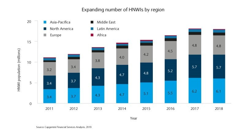Expanding number of HNWIs by region