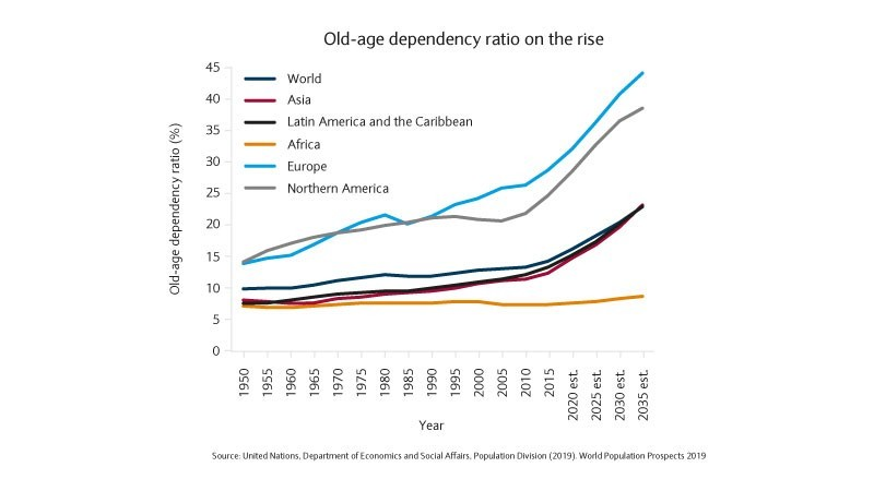 Old-age dependency ration on the rise