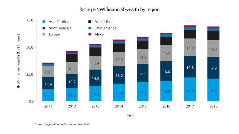 Rising HNWI financial wealth by region