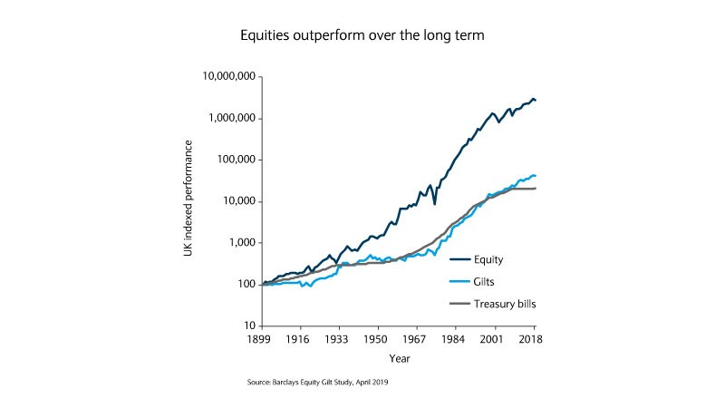 Equities outperform over the long term