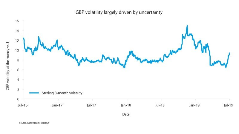 GBP volatility largely driven by uncertainty