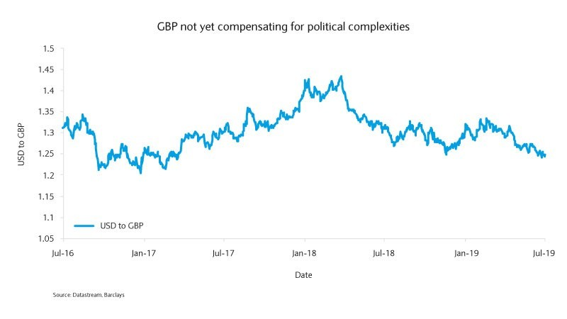 GBP not yet compensating for political complexities