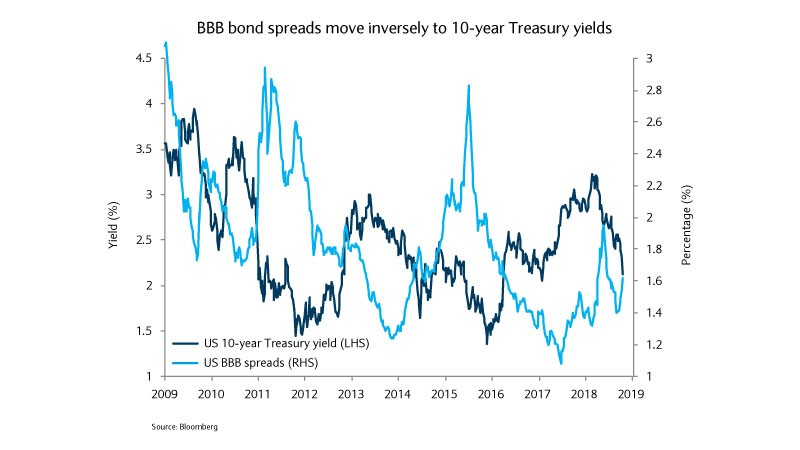 BBB bonds spread graph