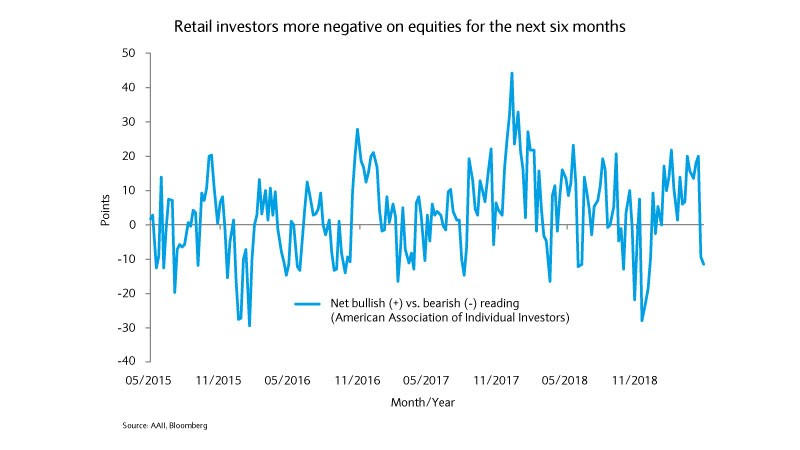 Retail investors more negative on equities