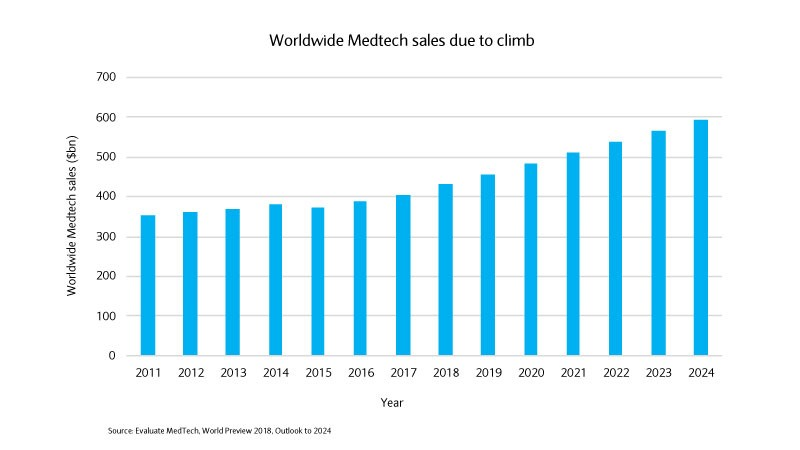 Worldwide Medtech sales graph