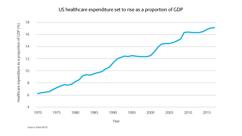 US healthcare expenditure graph