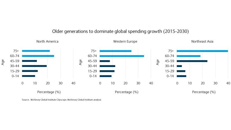 Older generations will dominate global spending