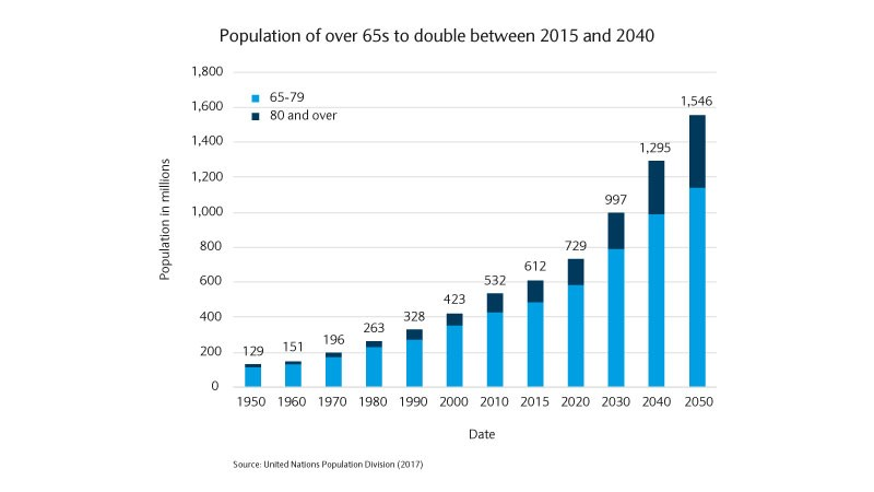Population of over 65s to double between 2015 and 2040
