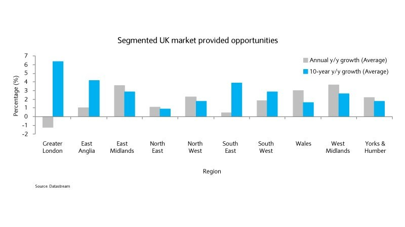 Segmented UK market provides opportunities