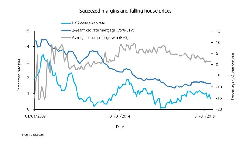 Squeezed margins and falling house prices