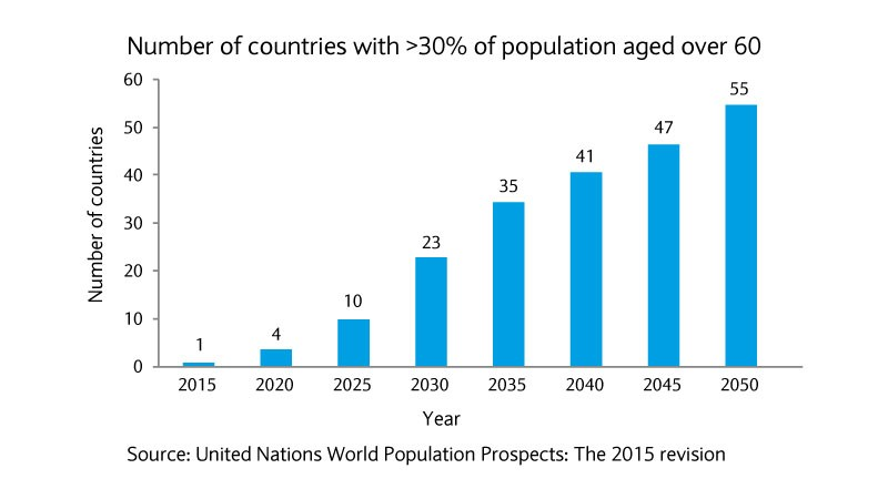 Population aged over 60