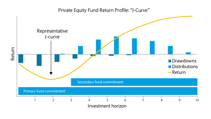 Private equity J-curve