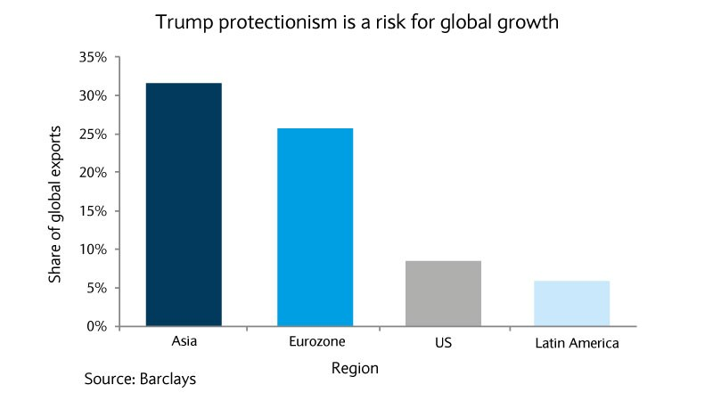 Trump protectionism is a risk for global growth