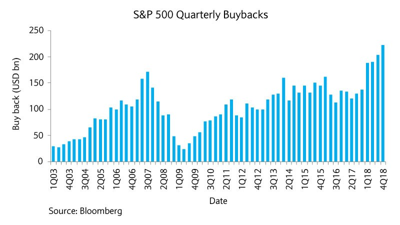 S and P 500 quarterly buybacks