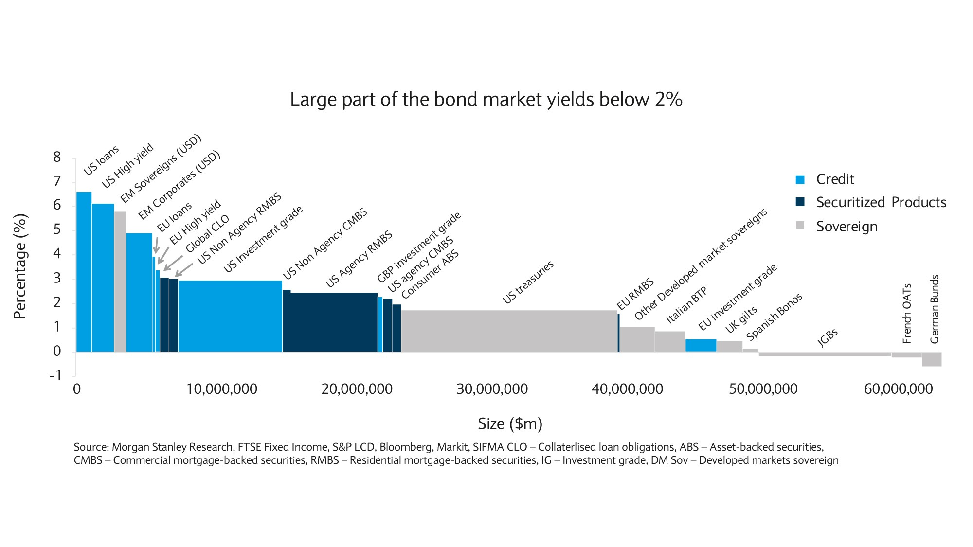 Large part of the bond market yields below 2%