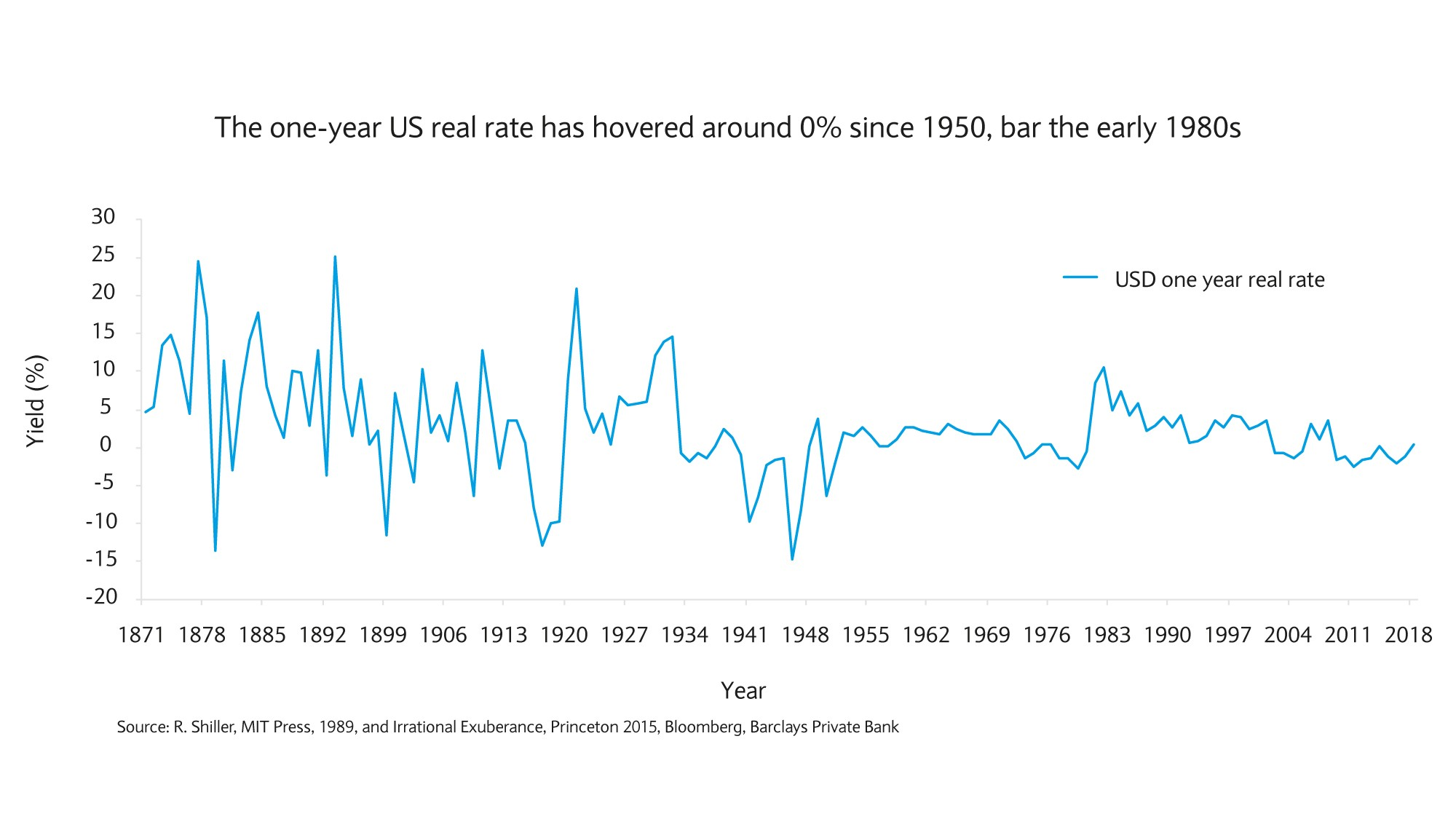 The one year US real rate has hovered around 0% since 1950
