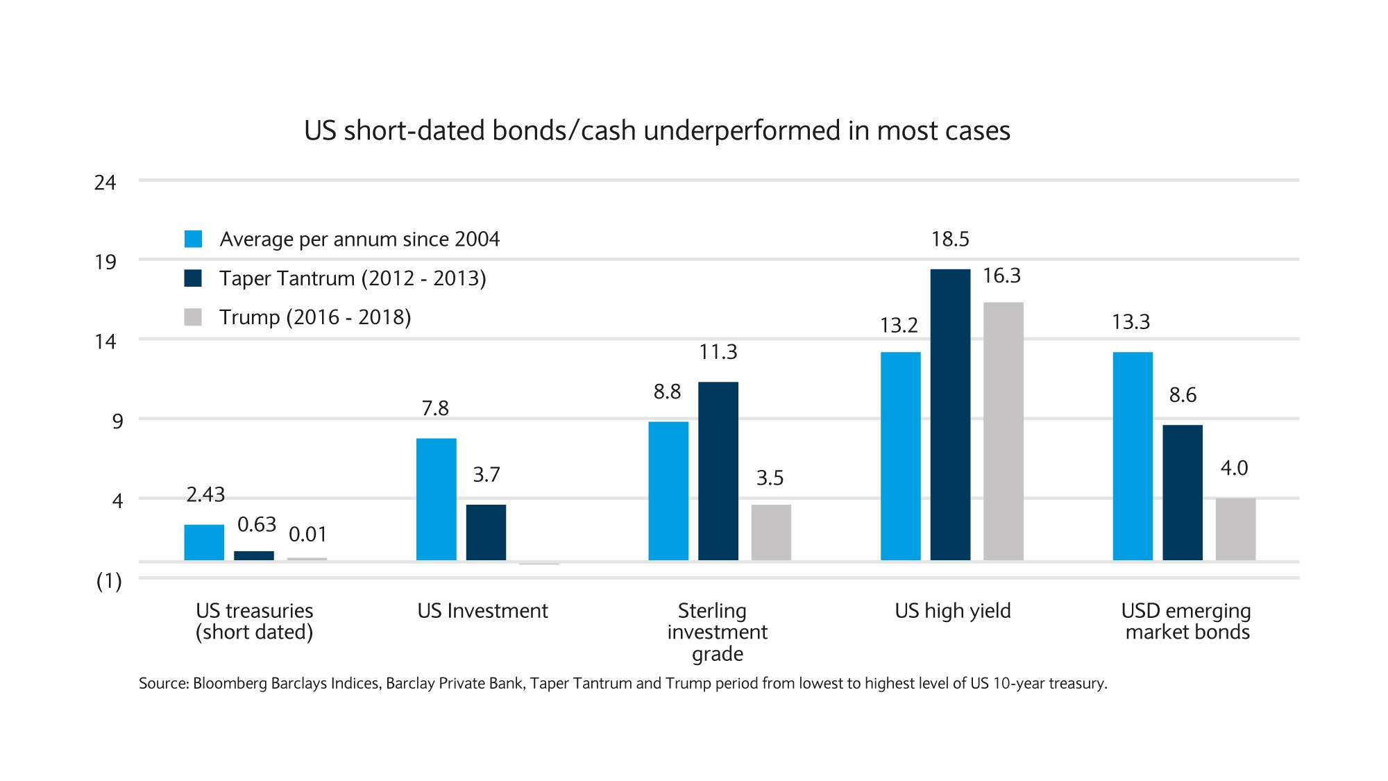 US short-dated bonds/cash underperformed in most cases