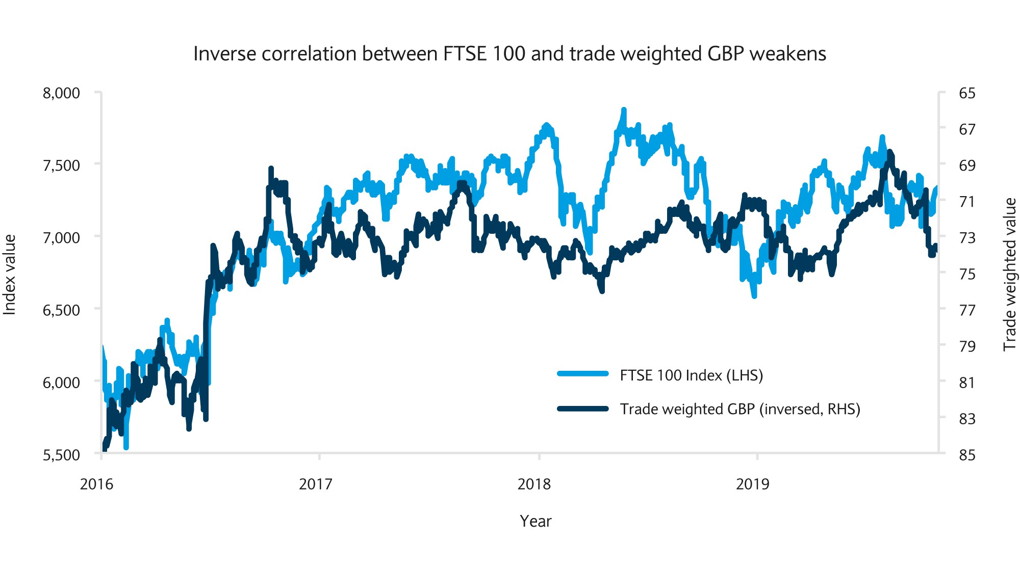 Inverse correlation between FTSE 100 and trade weighted GBP weakens