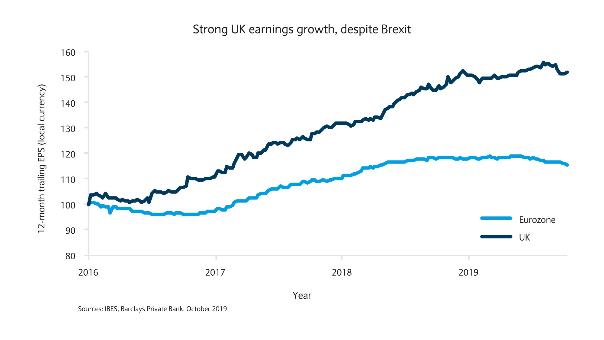 Strong UK earnings growth, despite Brexit