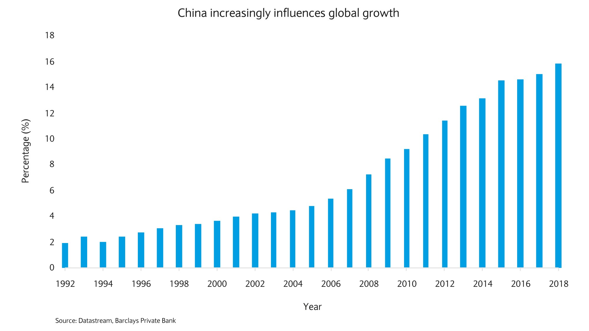 China increasingly influences global growth