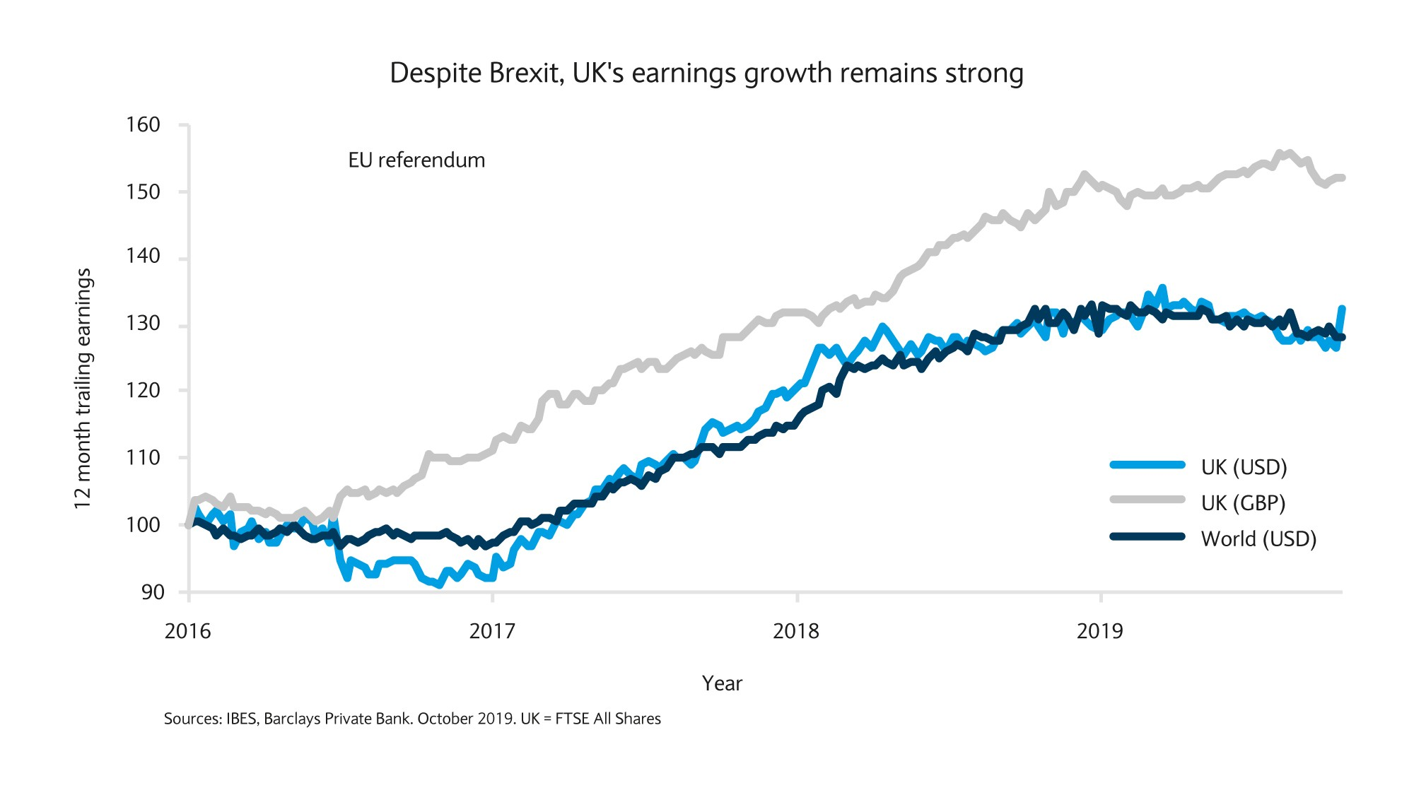 Despite Brexit, UK's earnings grwoth remains strong
