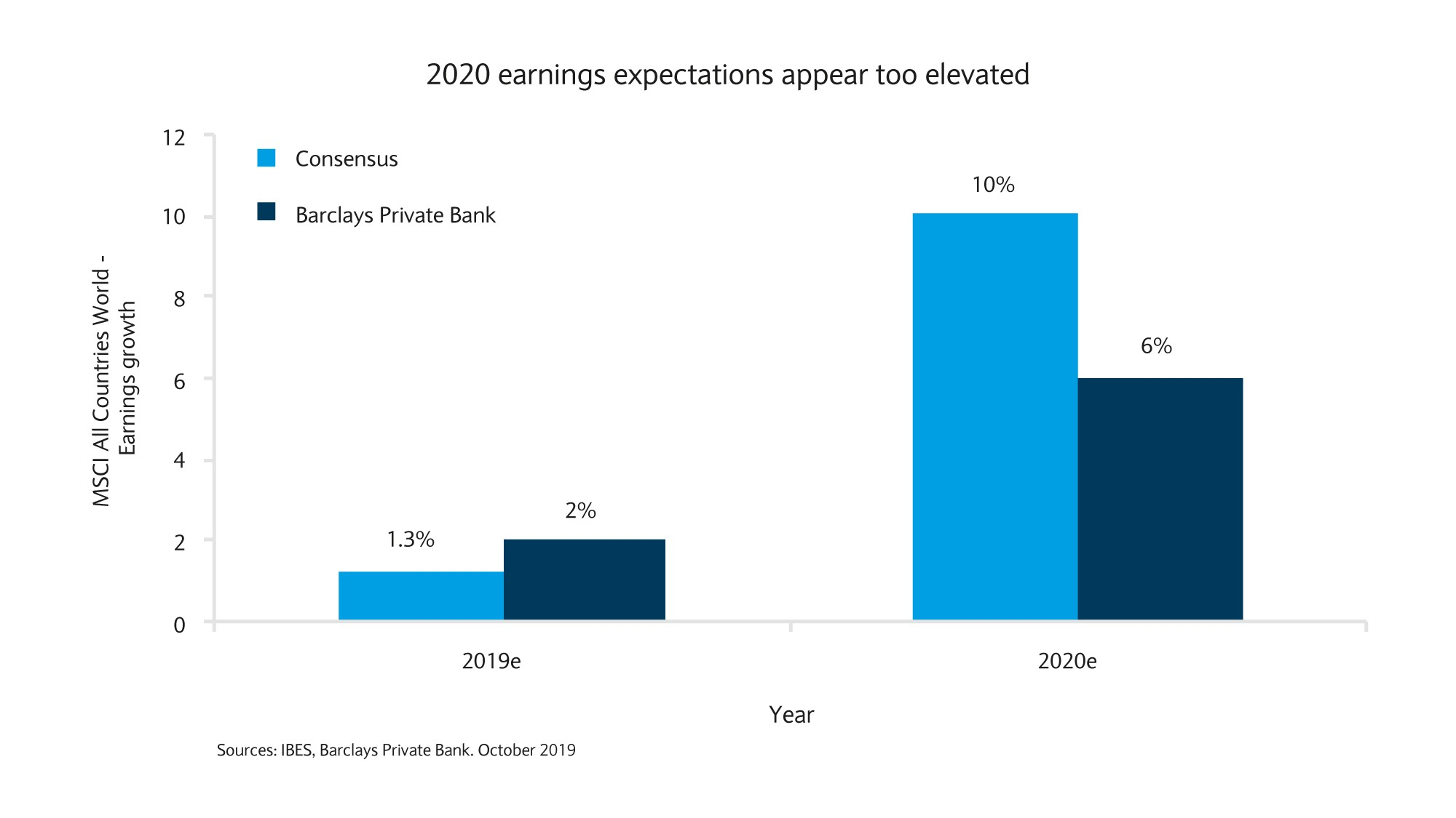 2020 earnings expectations appear too elevated