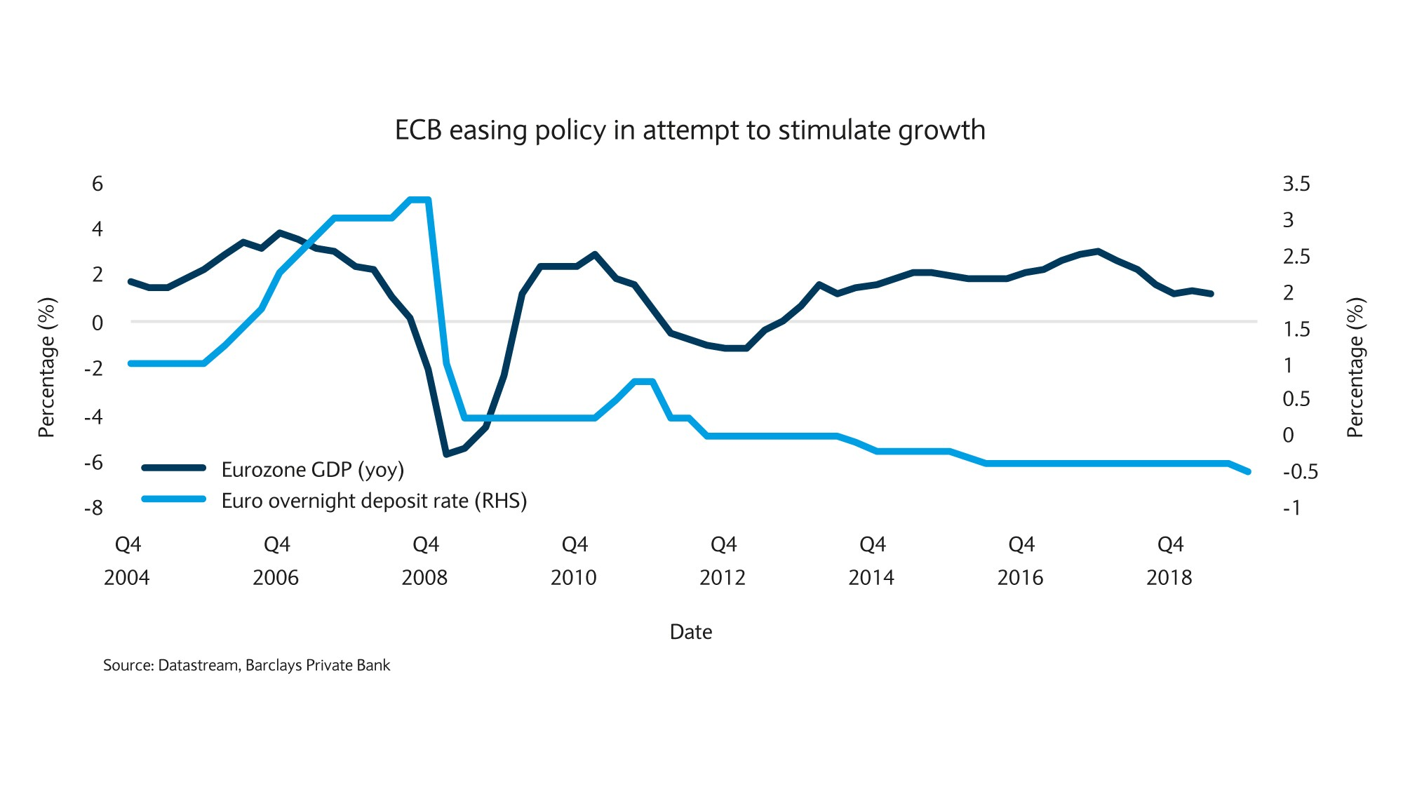 ECB easing policy in attempt to stimulate growth