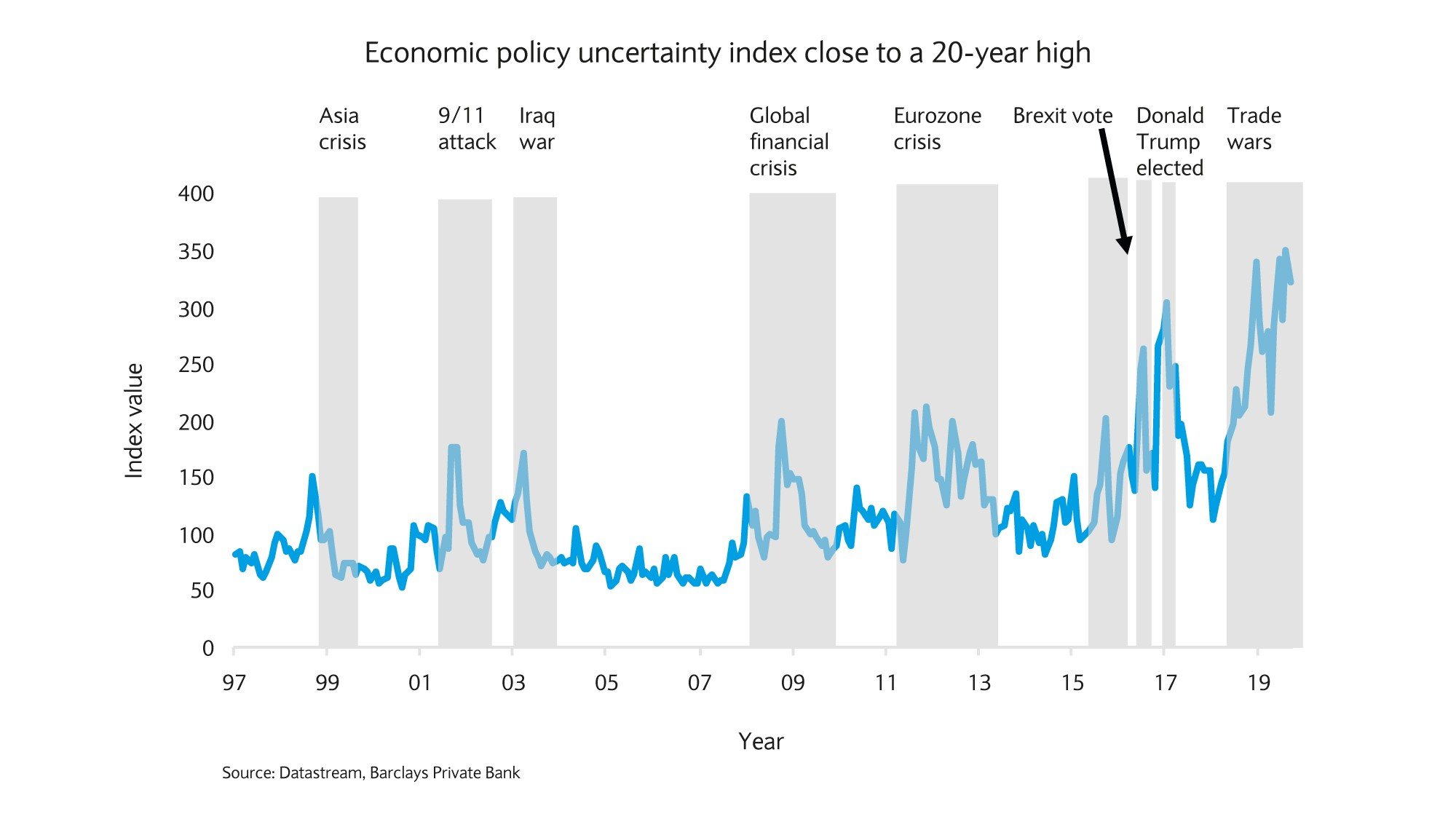 Economic policy unvertainty index close to a 20 year high