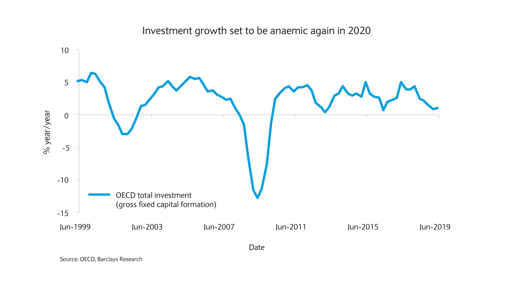 Investment grwoth set to be anaemic again in 2020