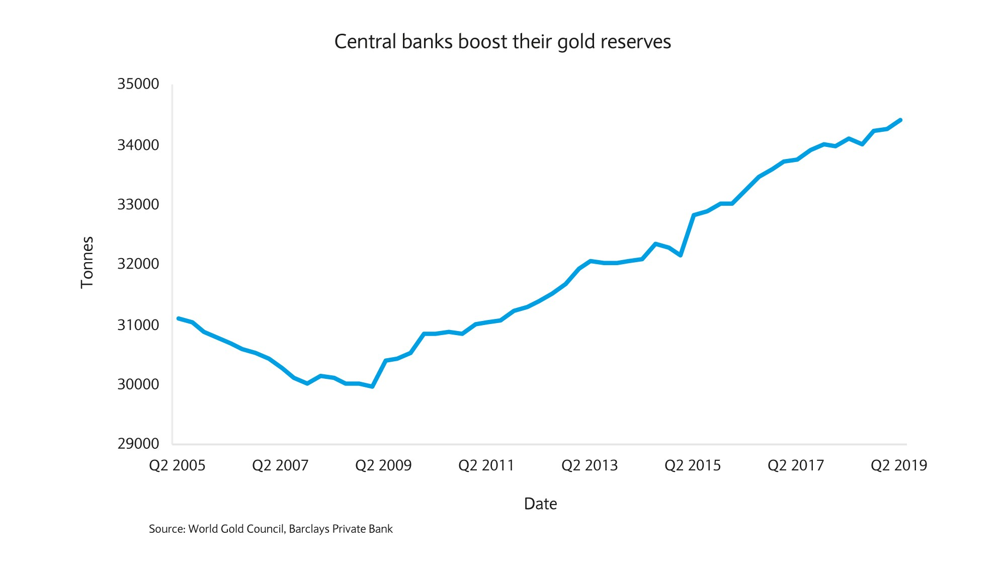 Central banks boost gold reserves