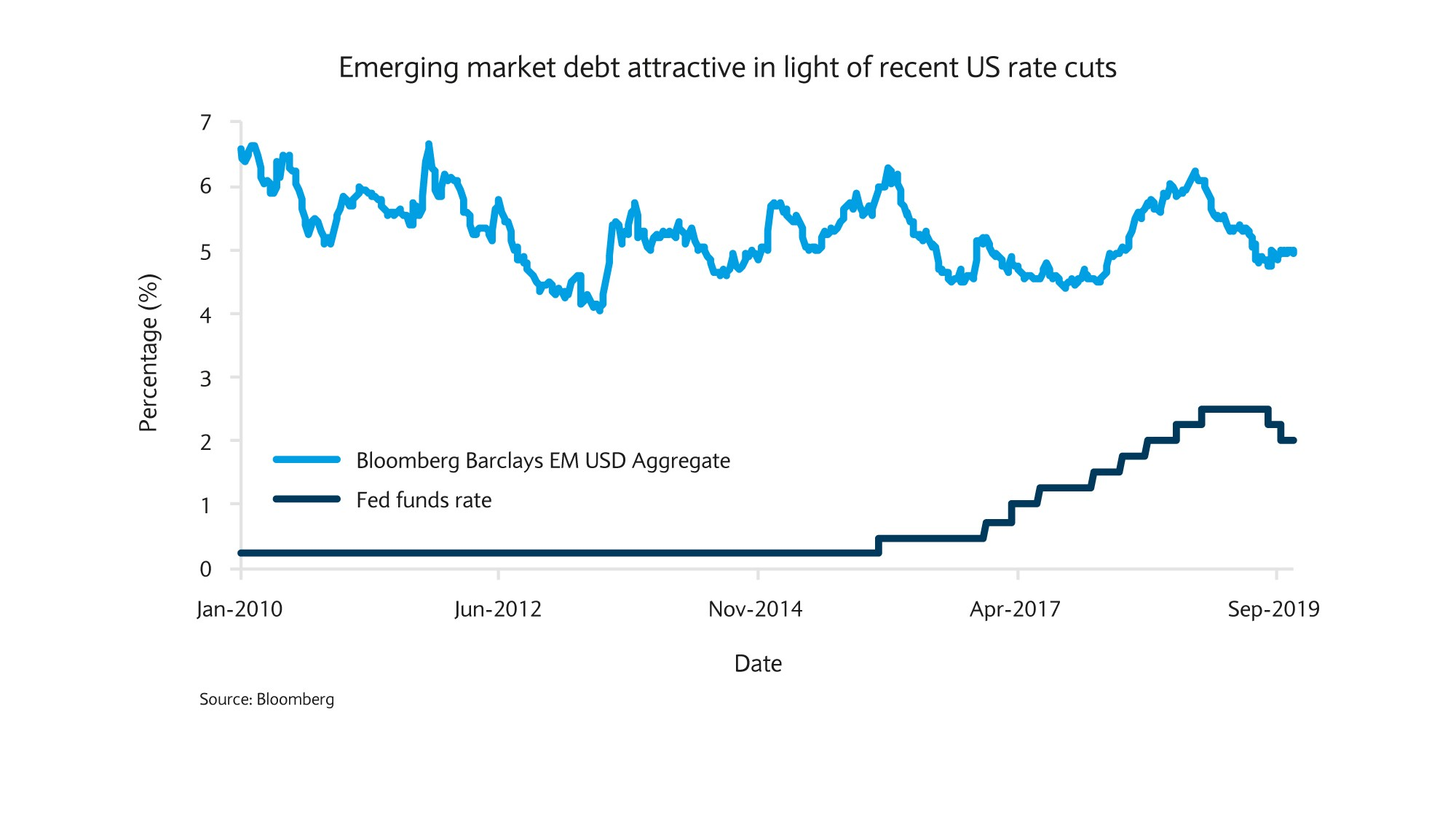 Emerging market debt attractive in light of recent US rate cuts