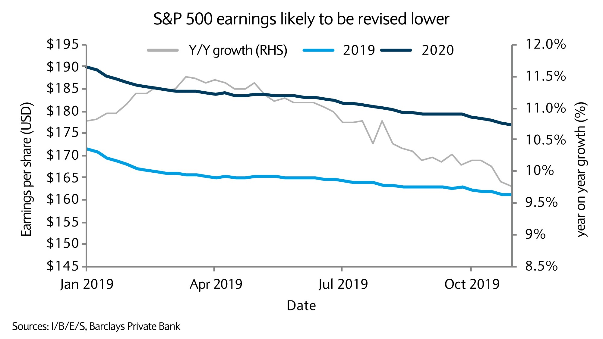 S and P 500 earnings likely to be revised lower