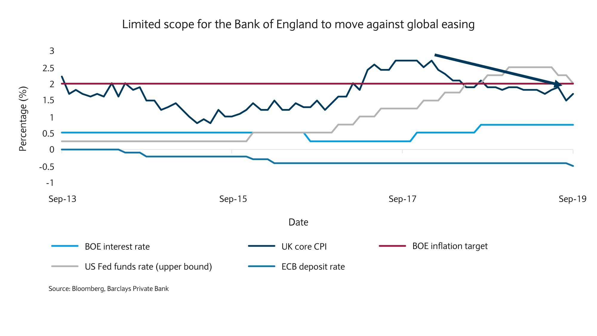 Limited scope for BOE to kove against global easing