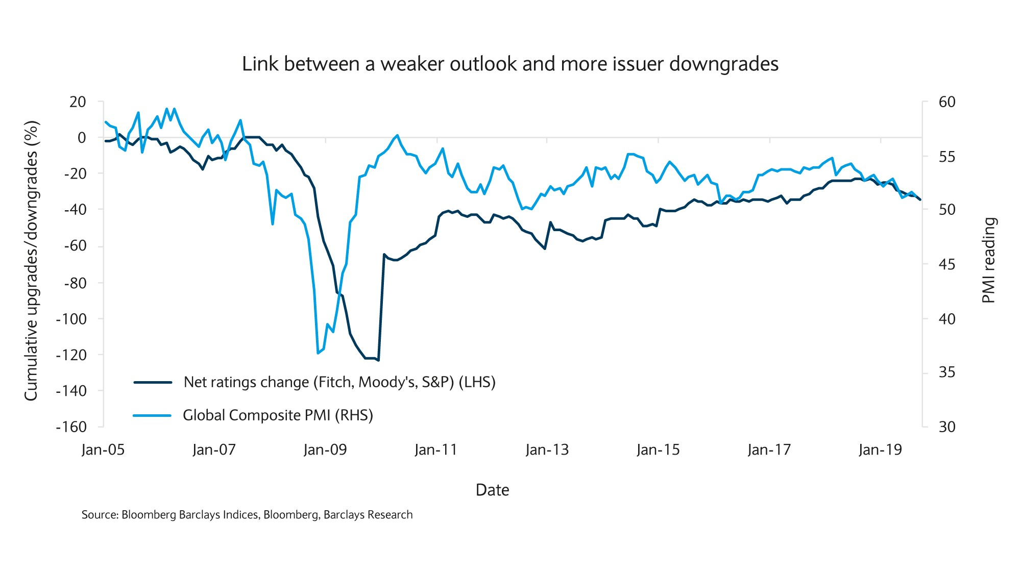 Link between weaker putput and more issuer downgrades