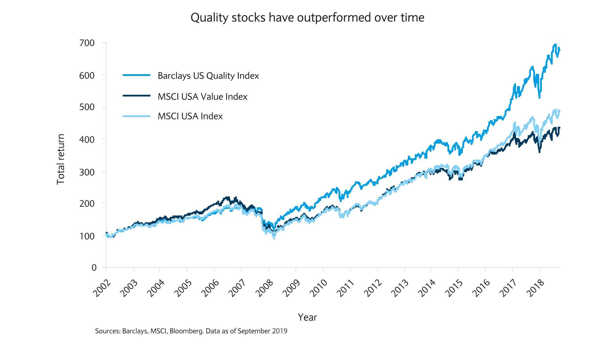 Quality stocks increasingly outperform
