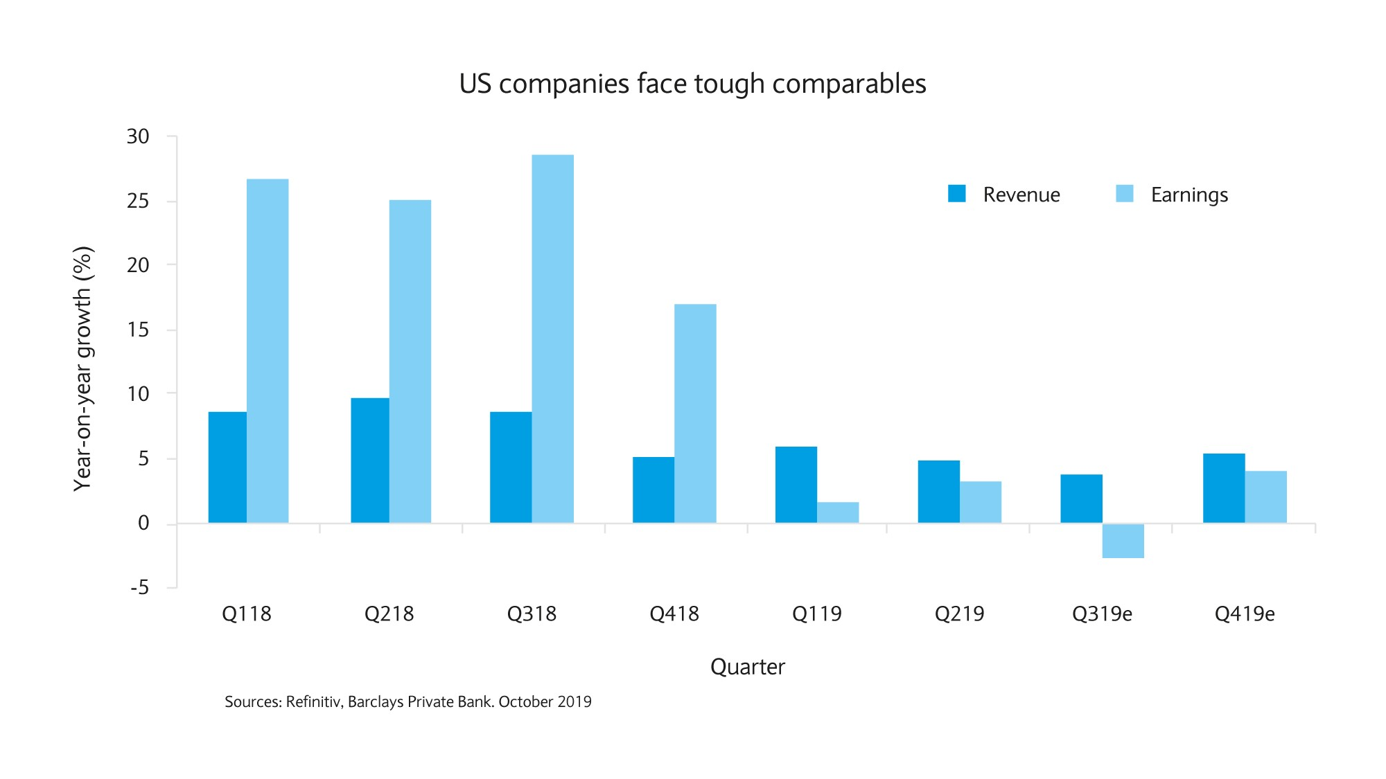 US companies face tough 2018 comparables