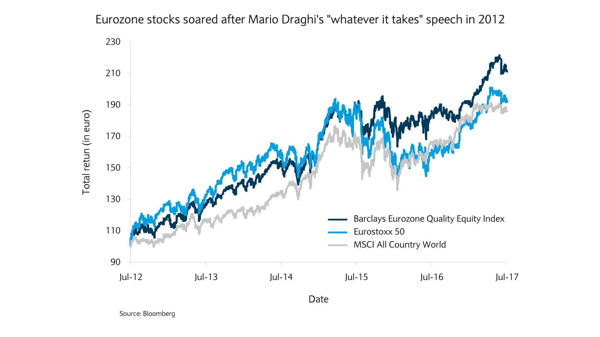 Eurozone stocks soared chart
