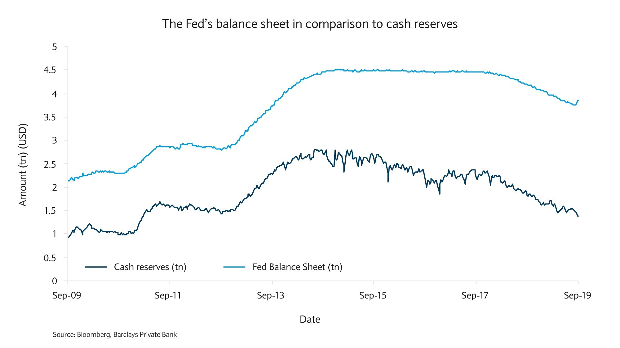 The Fed's balance sheet in comparison to cash reserves