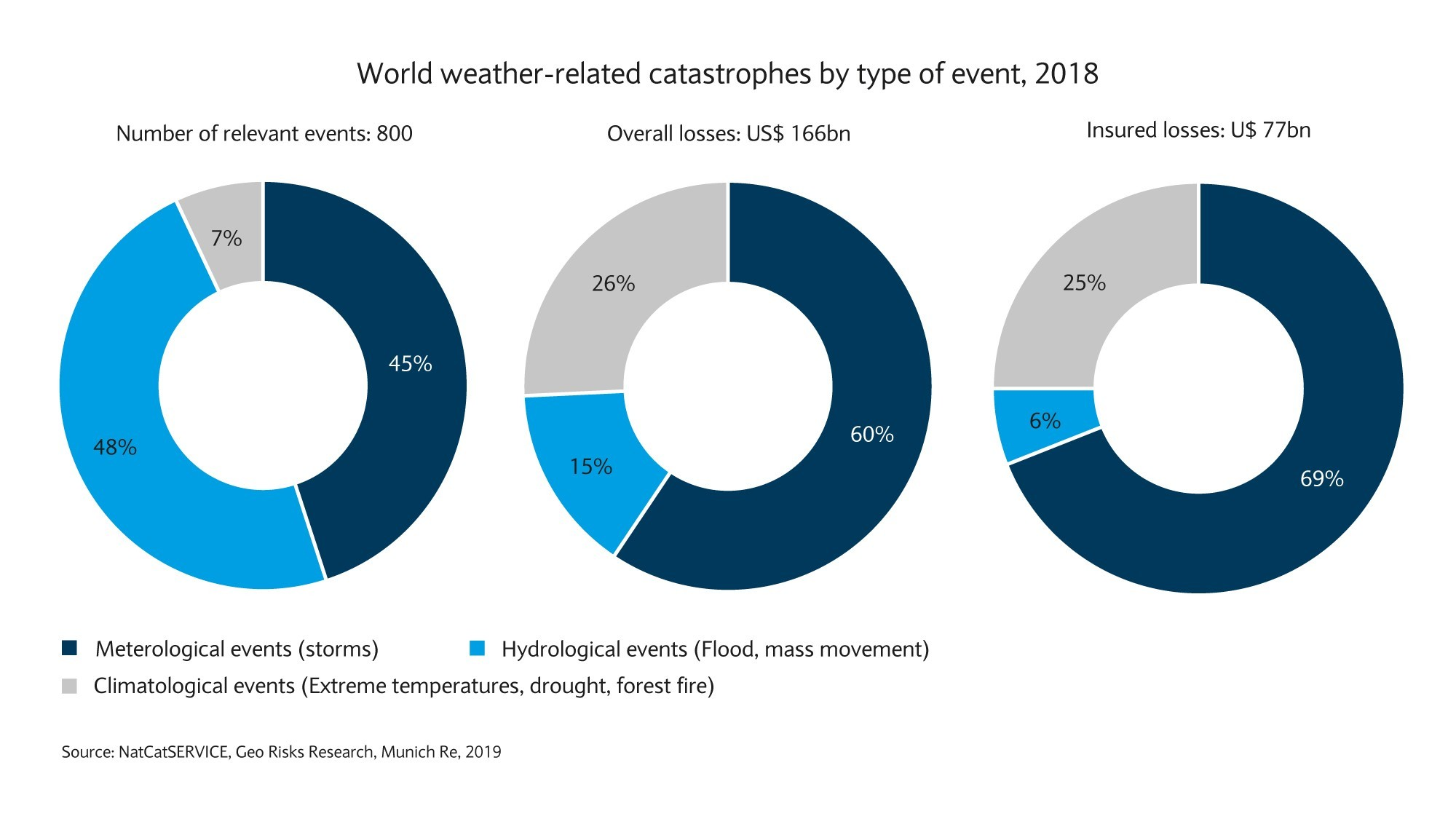World weather-related catastrophes by type of event, 2018
