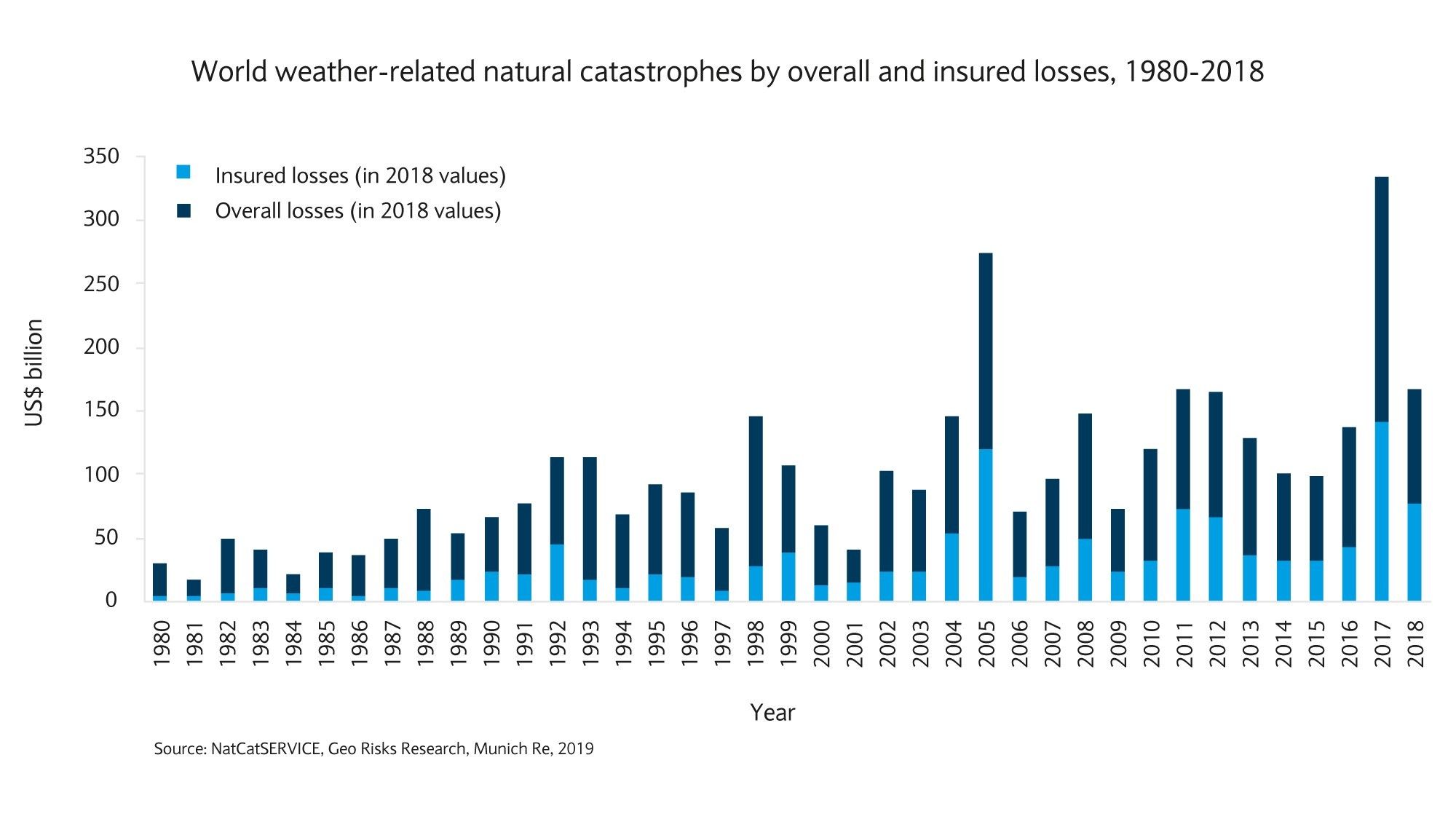 World weather-related natural catastrophes by overall and insured losses, 1980-2018