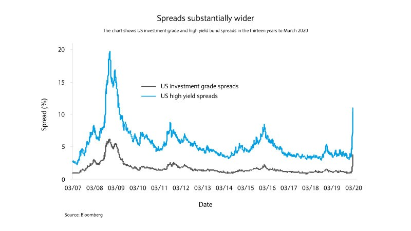Investment grade and high yield bonds