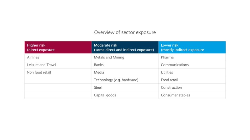 Overview of sector exposure