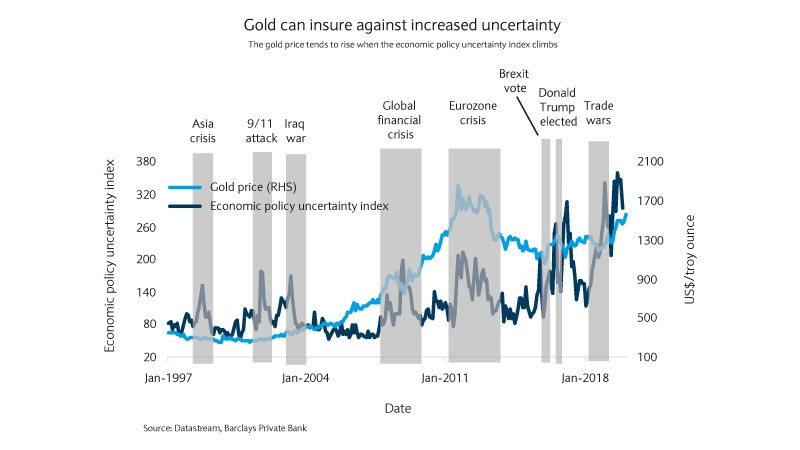 Gold can insure against increased uncertainty