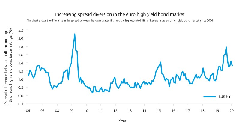 Increasing spread diversion chart